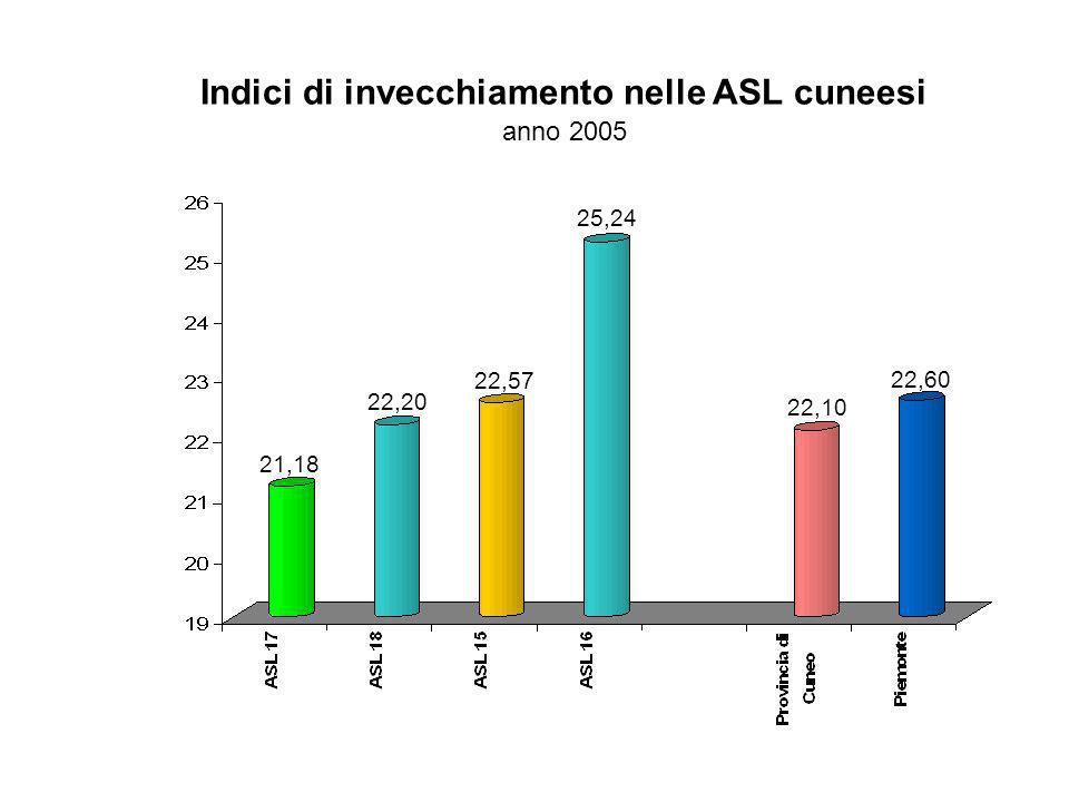 Indici di invecchiamento nelle ASL cuneesi anno 2005 22,10 22,60 22,20 21,18 22,57 25,24