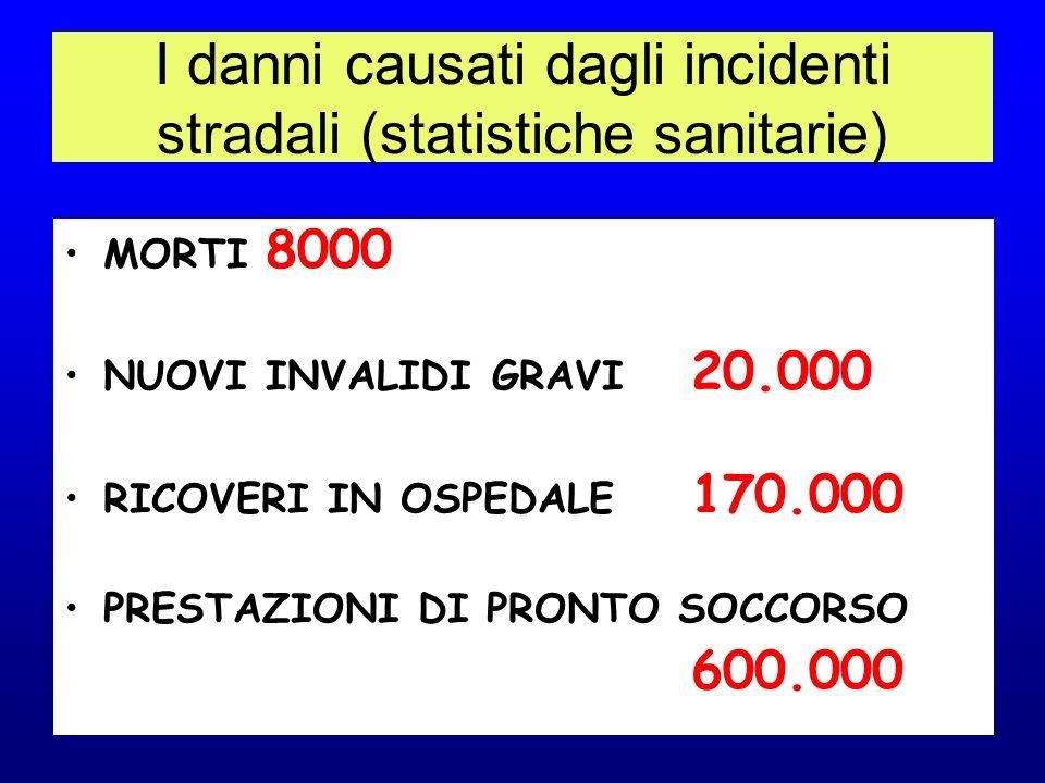 I danni causati dagli incidenti stradali (statistiche sanitarie) MORTI 8000 NUOVI INVALIDI GRAVI 20.000 RICOVERI IN OSPEDALE 170.000 PRESTAZIONI DI PRONTO SOCCORSO 600.000