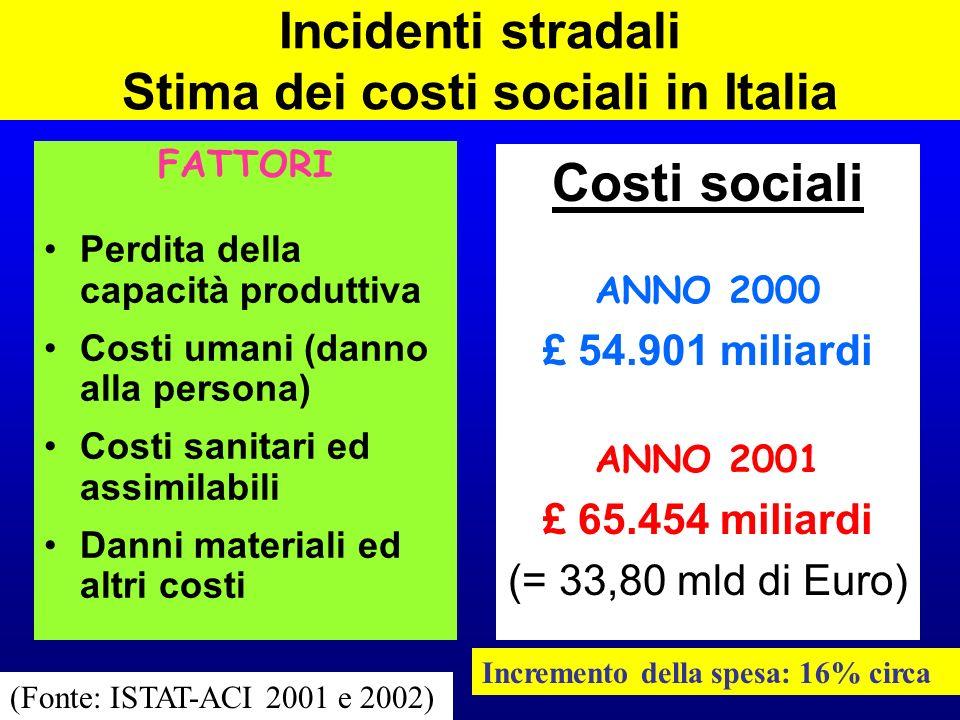 Incidenti stradali – Stima dei costi sanitari ed assimilabili in Italia ANNO 2000 Spese ospedaliere e di pronto soccorso: £ 777 miliardi Spese per riabilitazione: £ 22 miliardi TOTALE £ 799 miliardi ANNO 2001 Spese ospedaliere e di pronto soccorso: £ 1.165 miliardi Spese per riabilitazione: £ 24 miliardi TOTALE £ 1.189 miliardi (Fonte: ISTAT-ACI 2001 e 2002)
