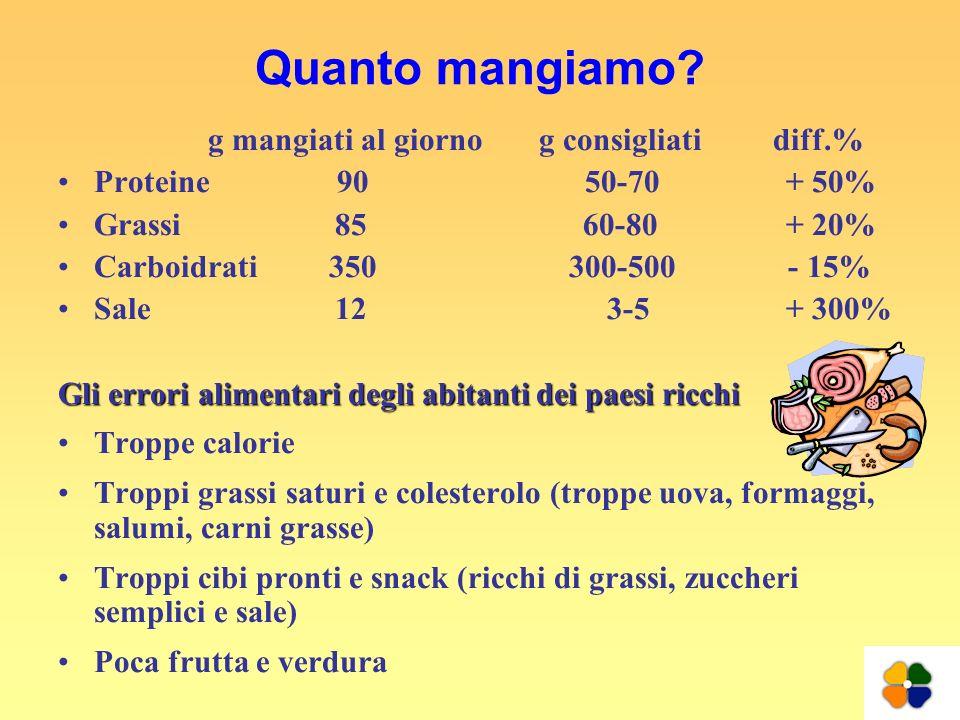 Quanto mangiamo? g mangiati al giorno g consigliati diff.% Proteine 90 50-70 + 50% Grassi 85 60-80 + 20% Carboidrati 350 300-500 - 15% Sale 12 3-5 + 3