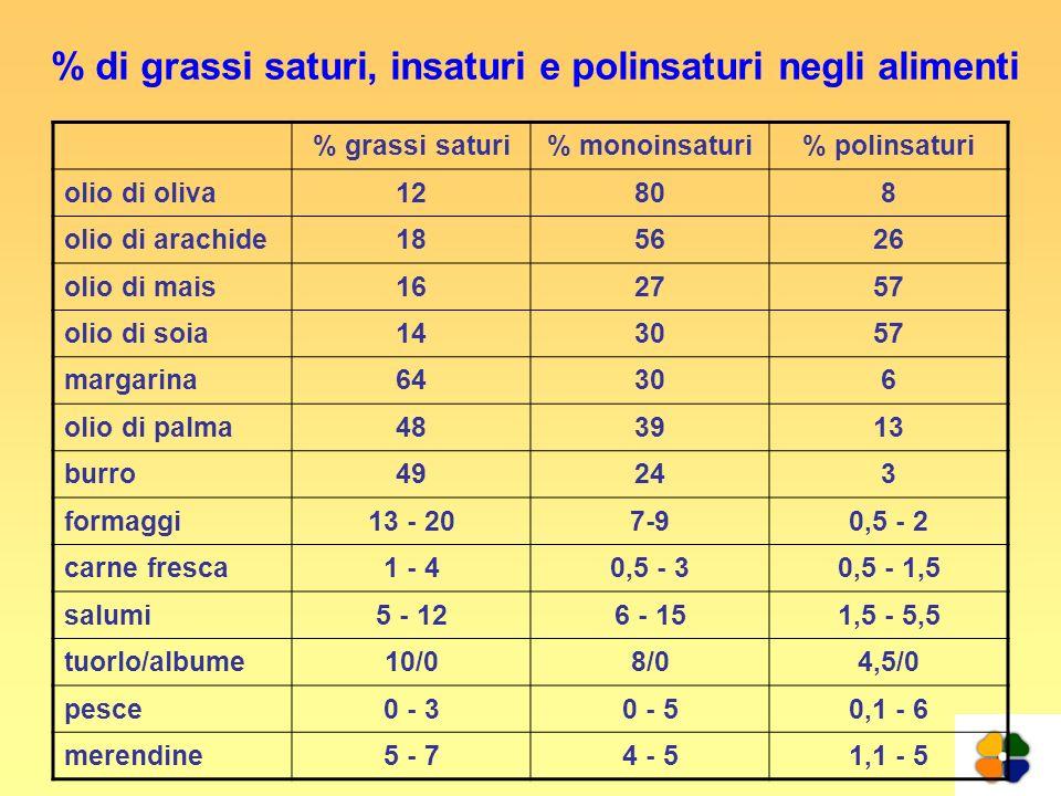 % di grassi saturi, insaturi e polinsaturi negli alimenti % grassi saturi% monoinsaturi% polinsaturi olio di oliva12808 olio di arachide185626 olio di
