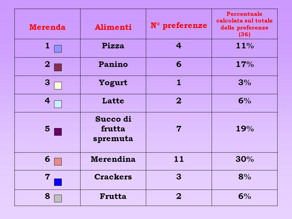 17 bambini su 25 consumano latte a colazione. Ecco il grafico e la percentuale. latte altro