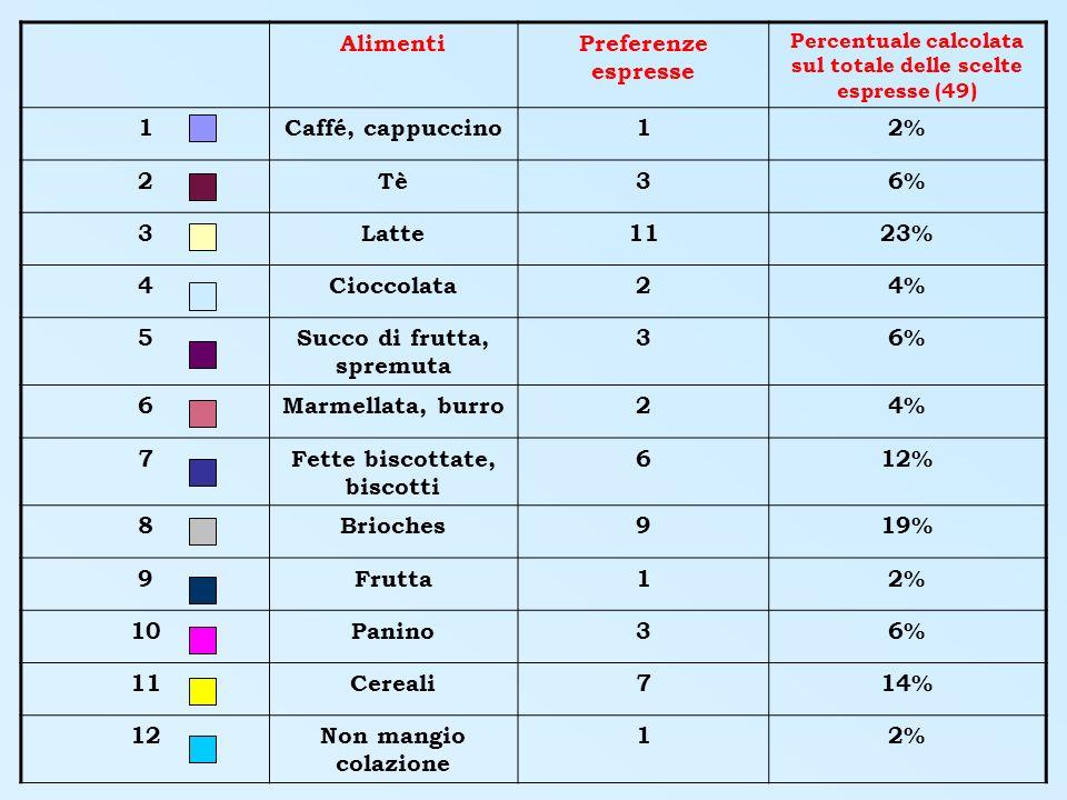 AlimentiPreferenze espresse Percentuale calcolata sul totale delle scelte espresse (49) 1Caffé, cappuccino12% 2Tè36% 3Latte1123% 4Cioccolata24% 5Succo di frutta, spremuta 36% 6Marmellata, burro24% 7Fette biscottate, biscotti 612% 8Brioches919% 9Frutta12% 10Panino36% 11Cereali714% 12Non mangio colazione 12%