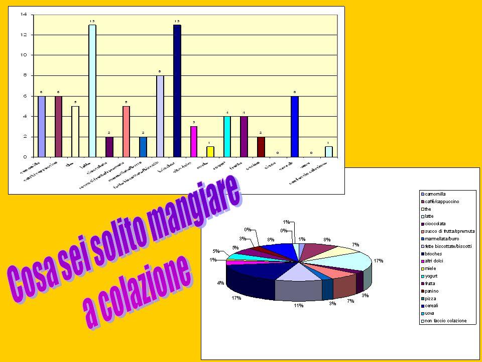 Alimenti Preferenze espresse Percentuale % 1Camomilla11,32 2Caffé, cappuccino67,92 3Tè56,6 4Latte1317,16 5Cioccolata22,64 6Succo di frutta, spremuta56