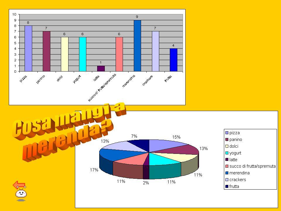 AlimentiN° preferenzePercentuale % 1Pizza814,8 2Panino712,95 3Dolci611,1 4Yogurt611,1 5Latte11,85 6 Succo di frutta spremuta 611,1 7Merendina916,65 8C