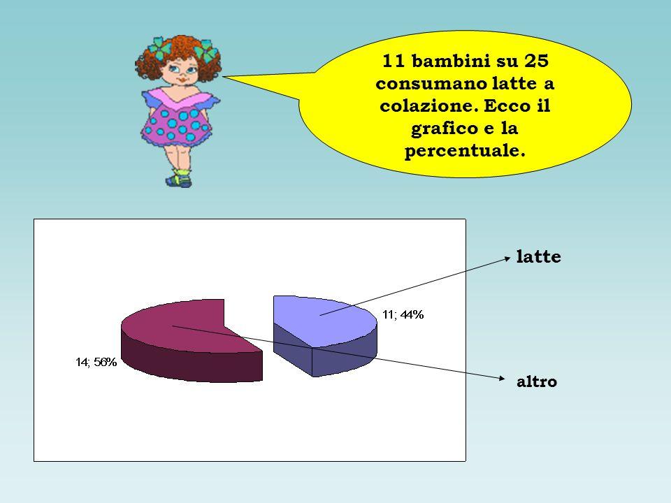 11 bambini su 25 consumano latte a colazione. Ecco il grafico e la percentuale. latte altro