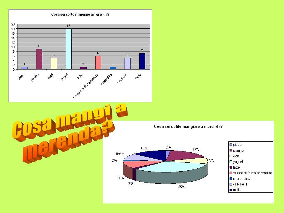 AlimentiN° preferenzePercentuale % 1Pizza12 2Panino917 3Dolci59 4Yogurt1835 5Latte12 6 Succo di frutta spremuta6 11 7Merendina12 8Crackers59 9Frutta71
