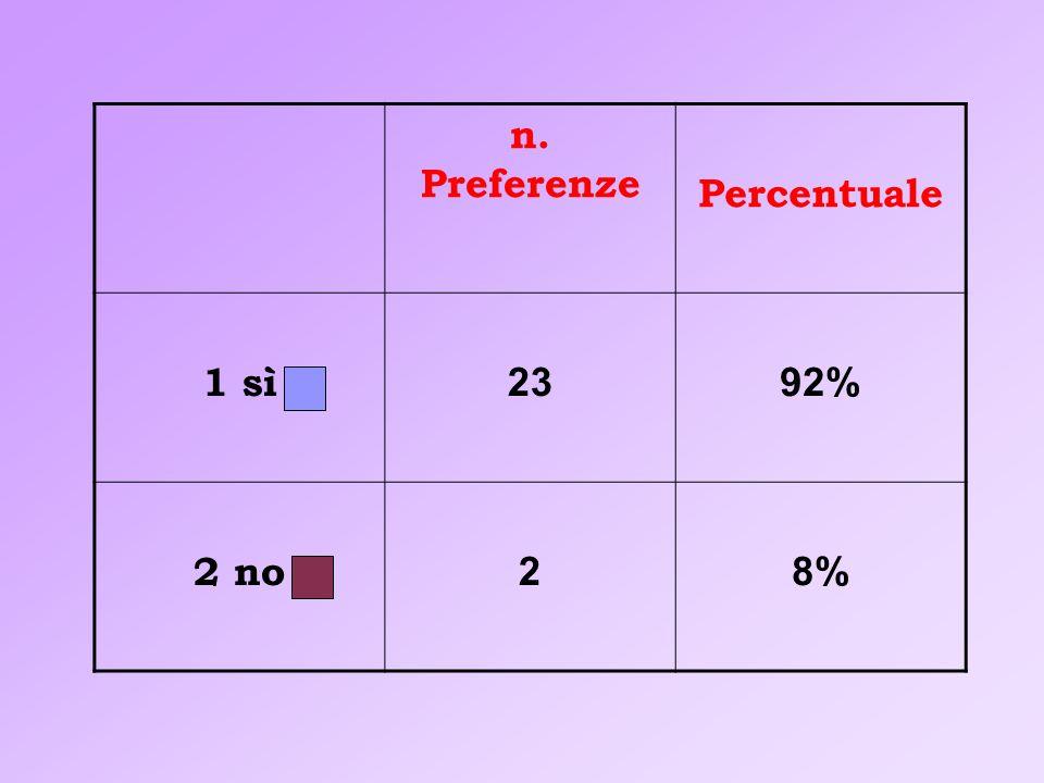 n. Preferenze Percentuale 1 sì 2392% 2 no 28%
