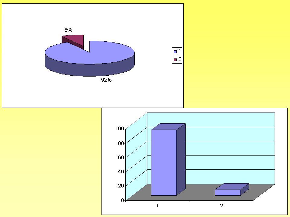 Alimenti Prefer enze espressePercentuale % 1Camomilla11,32 2Caffé, cappuccino67,92 3Tè56,6 4Latte1317,16 5Cioccolata22,64 6Succo di frutta, spremuta56,6 7Marmellata, burro22,64 8Fette biscottate, biscotti810,56 9Brioches1317,16 10Altri dolci33,96 11Miele11,32 12Yogurt45,28 13Frutta45,28 14Panino22,64 15Pizza0 16Cereali67,92 17Uova0 18Non mangio colazione11,32