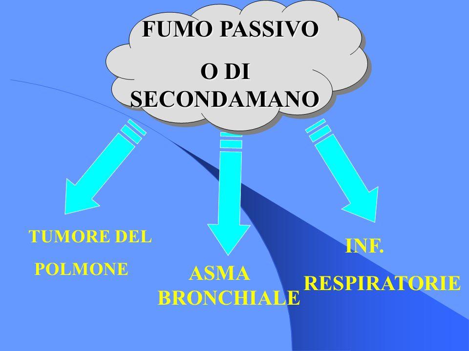 FUMO PASSIVO TUMORE DEL POLMONE ASMA BRONCHIALE INF. RESPIRATORIE FUMO PASSIVO O DI SECONDAMANO