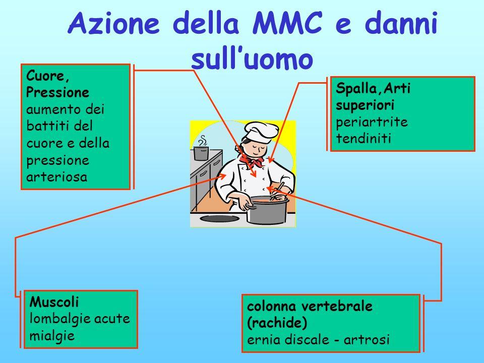 Azione della MMC e danni sulluomo Spalla,Arti superiori periartrite tendiniti Cuore, Pressione aumento dei battiti del cuore e della pressione arterio
