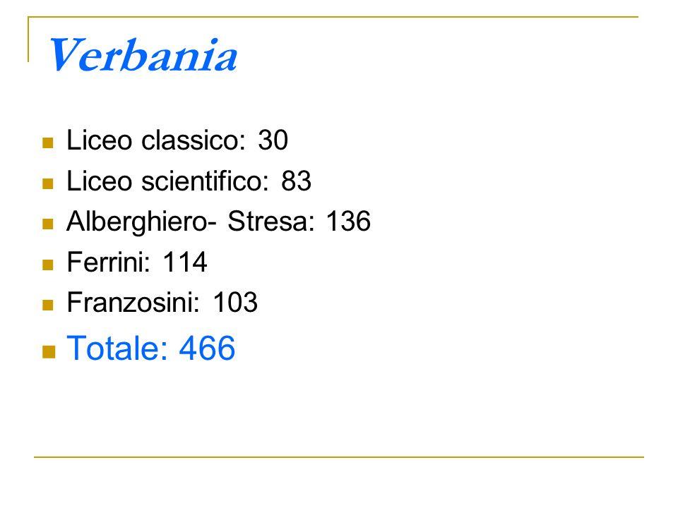 Verbania Liceo classico: 30 Liceo scientifico: 83 Alberghiero- Stresa: 136 Ferrini: 114 Franzosini: 103 Totale: 466