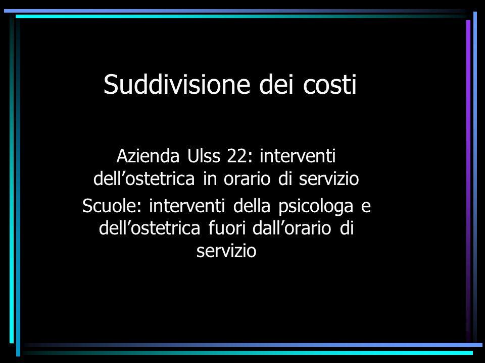 Suddivisione dei costi Azienda Ulss 22: interventi dellostetrica in orario di servizio Scuole: interventi della psicologa e dellostetrica fuori dallor