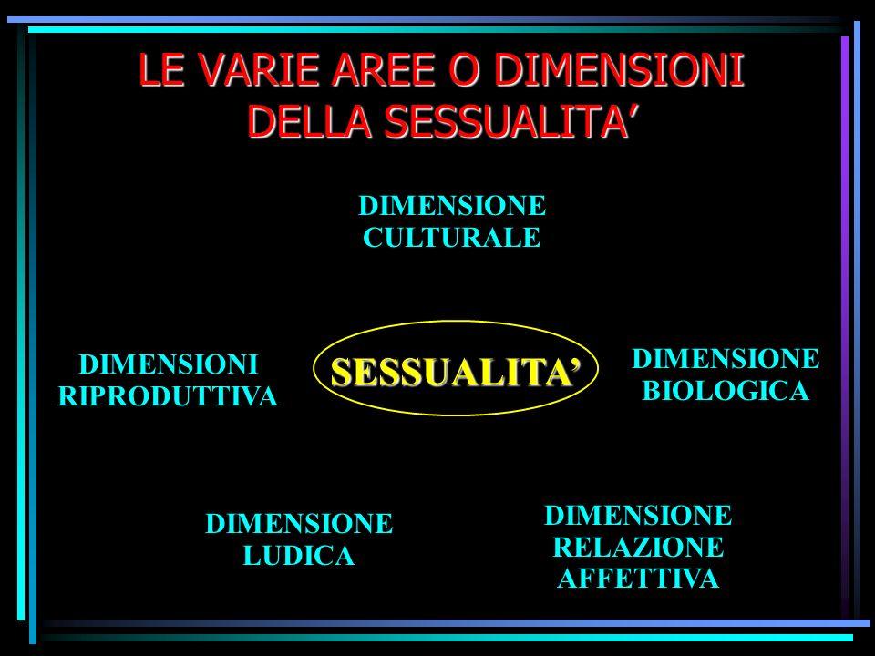 LE VARIE AREE O DIMENSIONI DELLA SESSUALITA DIMENSIONE CULTURALE SESSUALITA DIMENSIONE BIOLOGICA DIMENSIONI RIPRODUTTIVA DIMENSIONE LUDICA DIMENSIONE