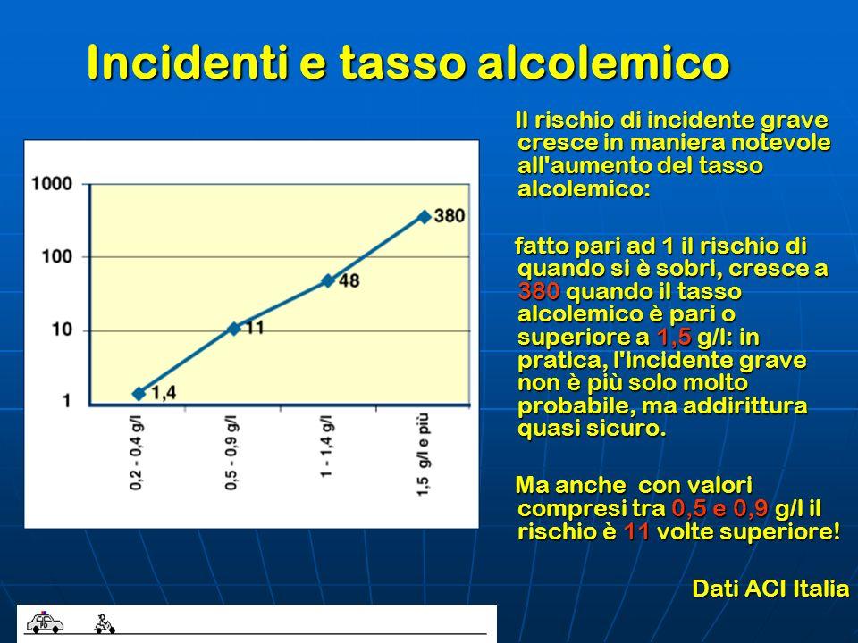 Incidenti e tasso alcolemico Il rischio di incidente grave cresce in maniera notevole all'aumento del tasso alcolemico: Il rischio di incidente grave