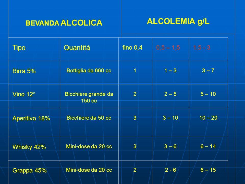 BEVANDA ALCOLICA ALCOLEMIA g/L Tipo Quantità fino 0,4 0,5 – 1,5 1,5 - 3 Birra 5% Bottiglia da 660 cc 1 1 – 3 3 – 7 Vino 12° Bicchiere grande da 150 cc