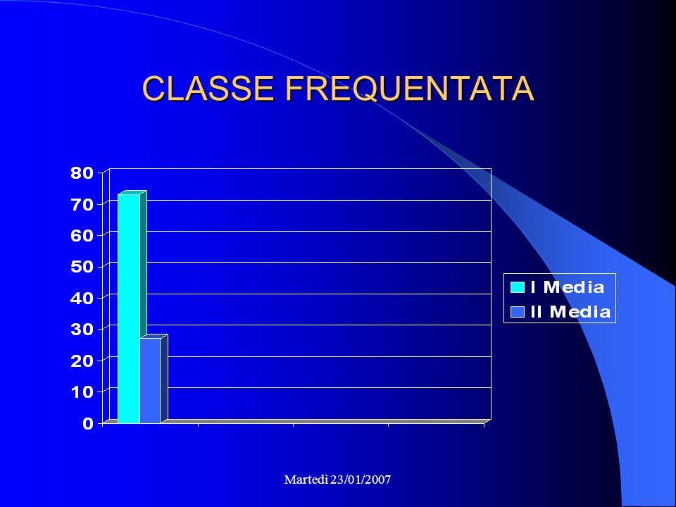 Martedì 23/01/2007 CLASSE FREQUENTATA