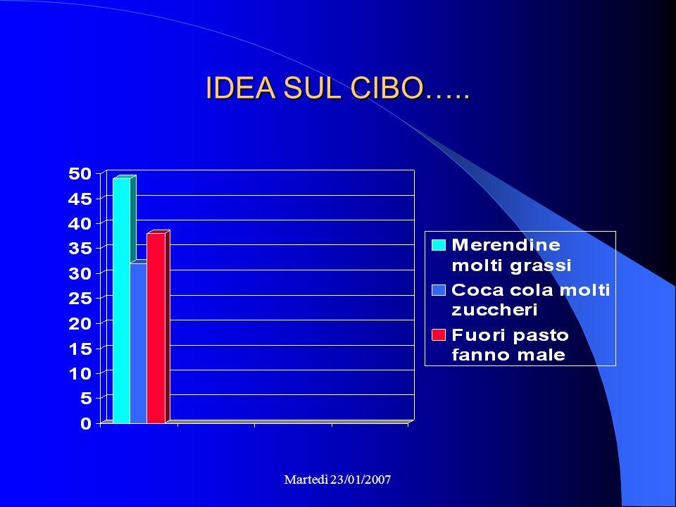 Martedì 23/01/2007 IDEA SUL CIBO…..
