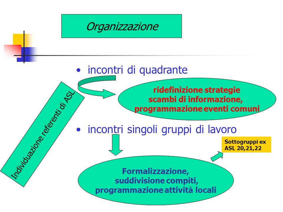 Organizzazione incontri di quadrante incontri singoli gruppi di lavoro ridefinizione strategie scambi di informazione, programmazione eventi comuni Fo