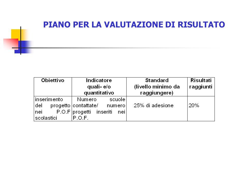 PIANO PER LA VALUTAZIONE DI RISULTATO