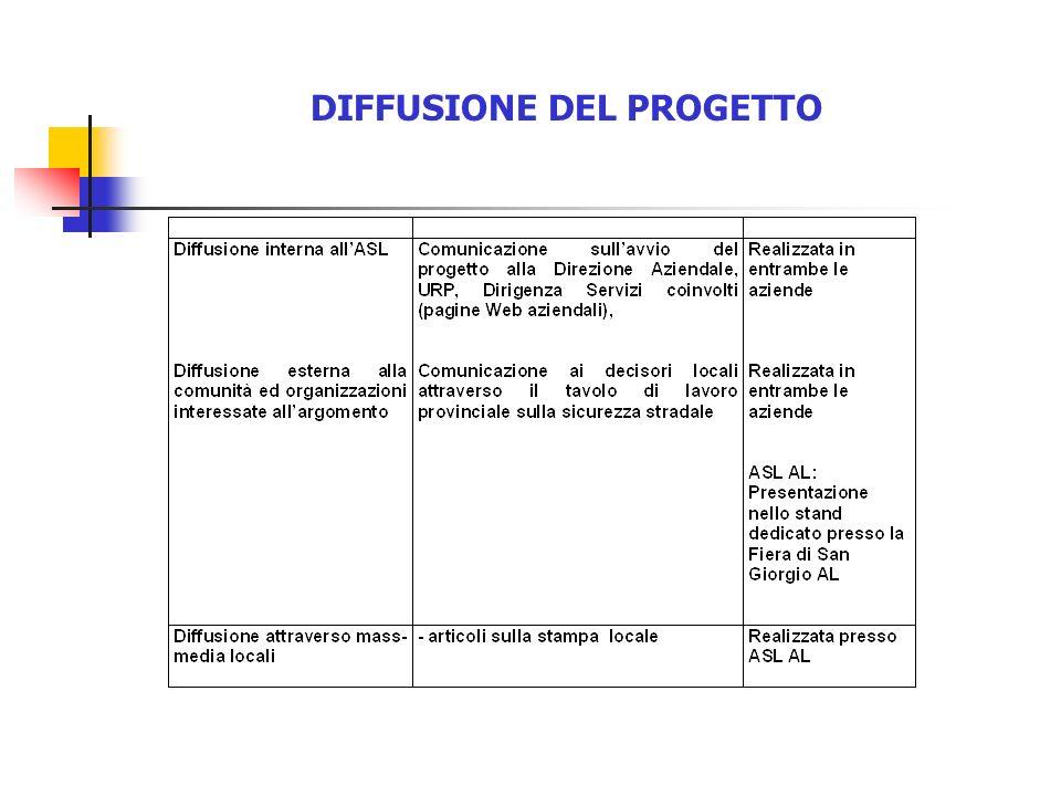 DIFFUSIONE DEL PROGETTO