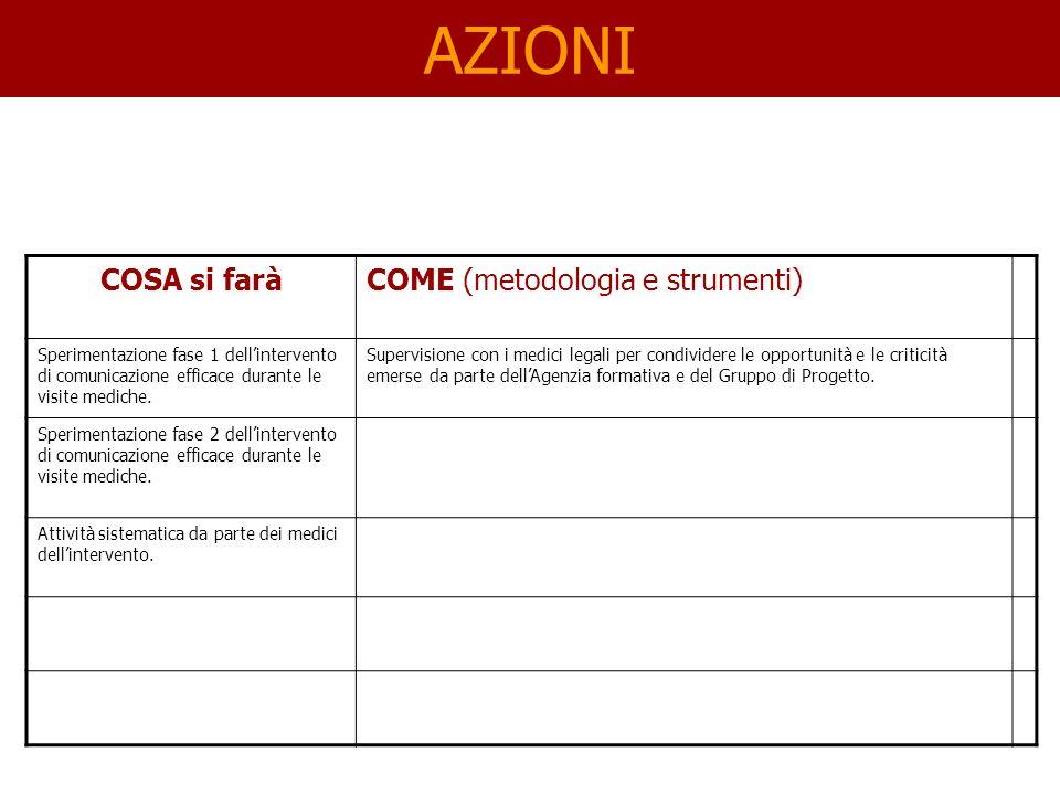 AZIONI COSA si faràCOME (metodologia e strumenti) Sperimentazione fase 1 dellintervento di comunicazione efficace durante le visite mediche.