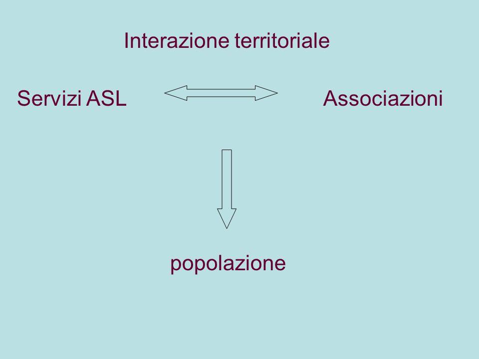 Interazione territoriale Servizi ASL Associazioni popolazione