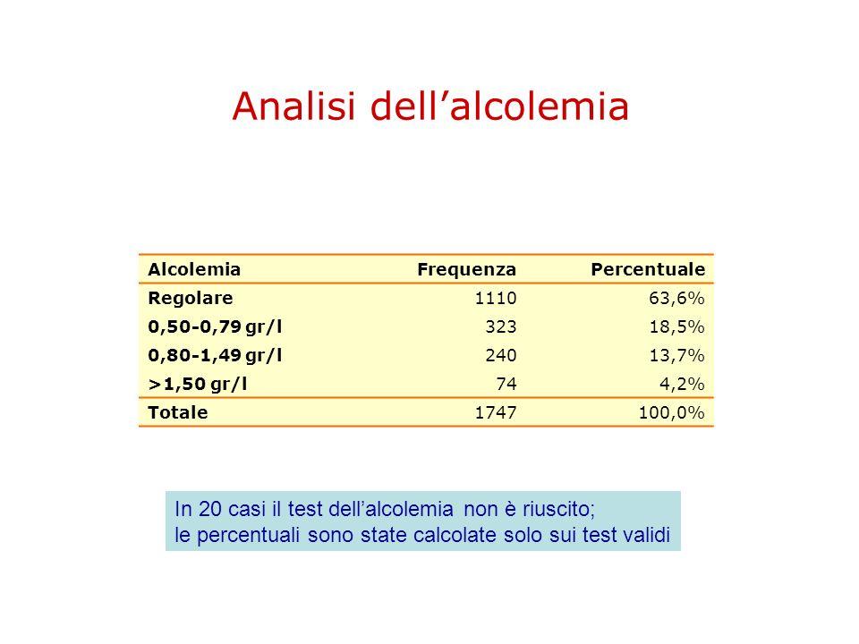 Analisi dellalcolemia AlcolemiaFrequenzaPercentuale Regolare111063,6% 0,50-0,79 gr/l32318,5% 0,80-1,49 gr/l24013,7% >1,50 gr/l744,2% Totale1747100,0%