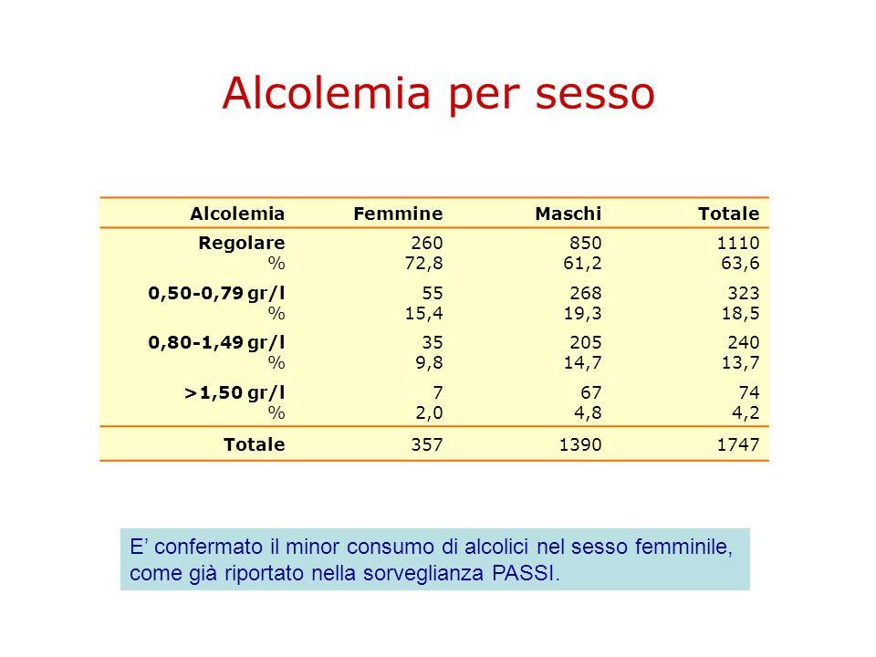 Alcolemia per sesso AlcolemiaFemmineMaschiTotale Regolare % 260 72,8 850 61,2 1110 63,6 0,50-0,79 gr/l % 55 15,4 268 19,3 323 18,5 0,80-1,49 gr/l % 35