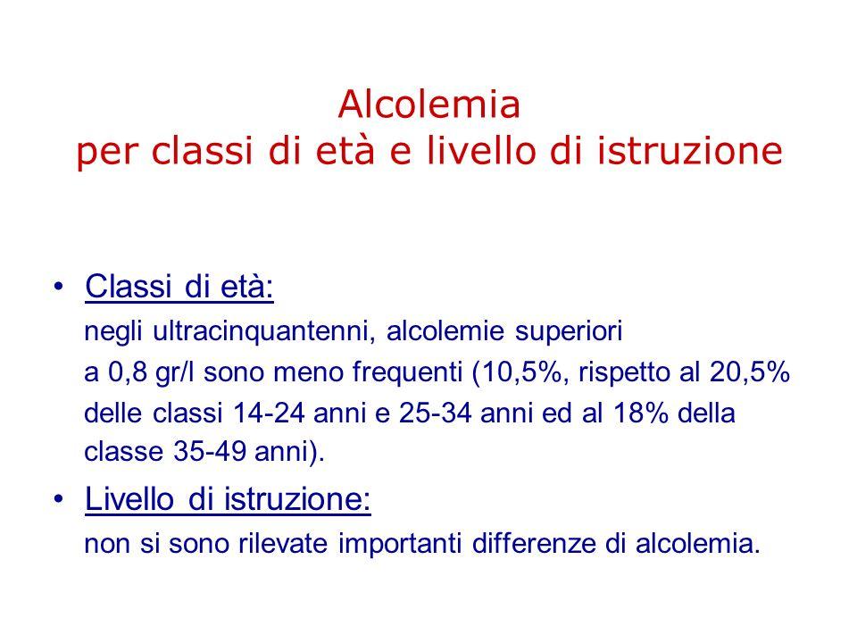 Alcolemia per classi di età e livello di istruzione Classi di età: negli ultracinquantenni, alcolemie superiori a 0,8 gr/l sono meno frequenti (10,5%,