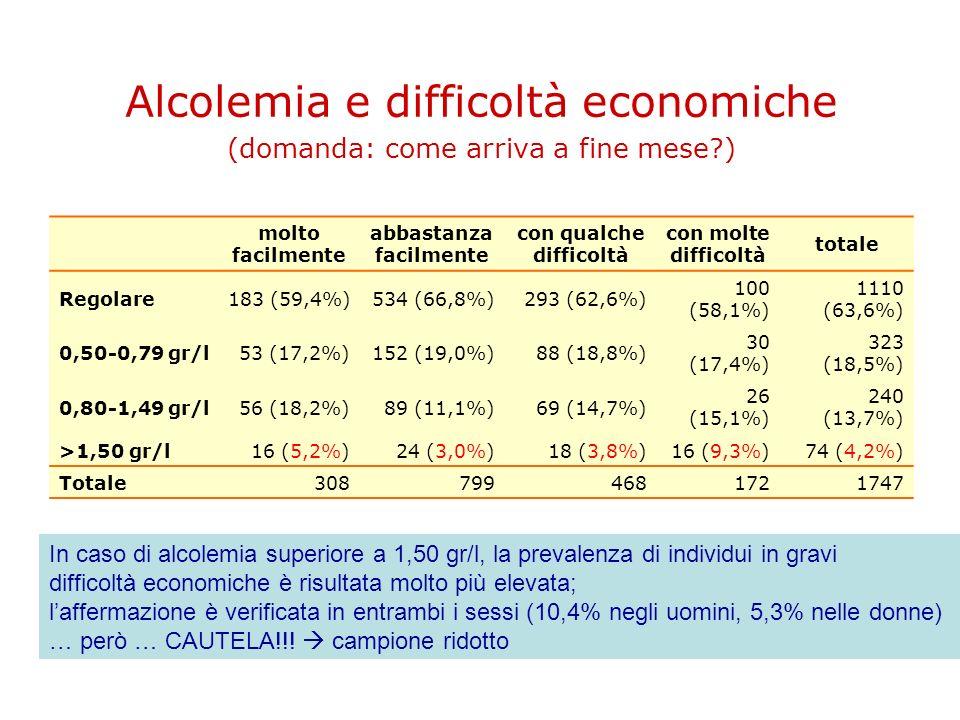 Alcolemia e difficoltà economiche (domanda: come arriva a fine mese?) molto facilmente abbastanza facilmente con qualche difficoltà con molte difficol