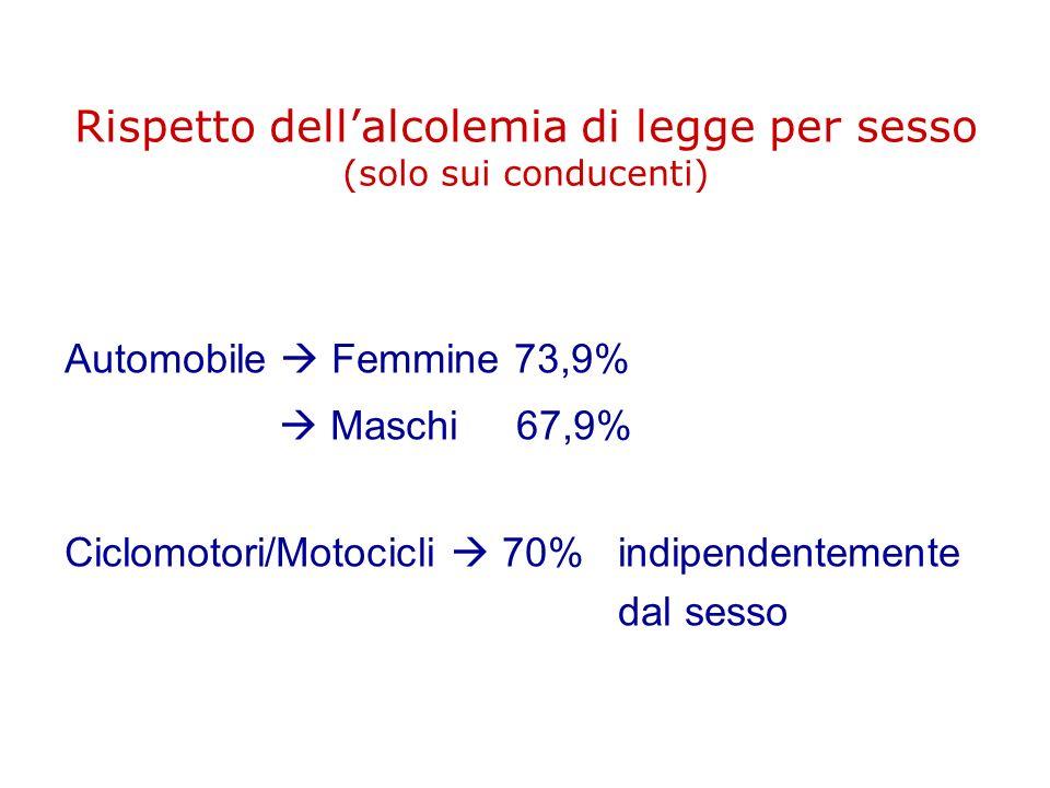 Rispetto dellalcolemia di legge per sesso (solo sui conducenti) Automobile Femmine 73,9% Maschi 67,9% Ciclomotori/Motocicli 70% indipendentemente dal