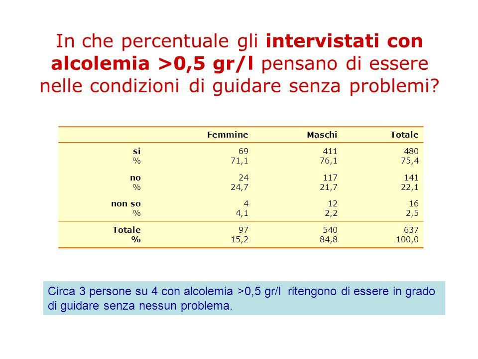 In che percentuale gli intervistati con alcolemia >0,5 gr/l pensano di essere nelle condizioni di guidare senza problemi? FemmineMaschiTotale si % 69
