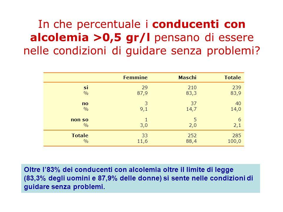 In che percentuale i conducenti con alcolemia >0,5 gr/l pensano di essere nelle condizioni di guidare senza problemi? FemmineMaschiTotale si % 29 87,9