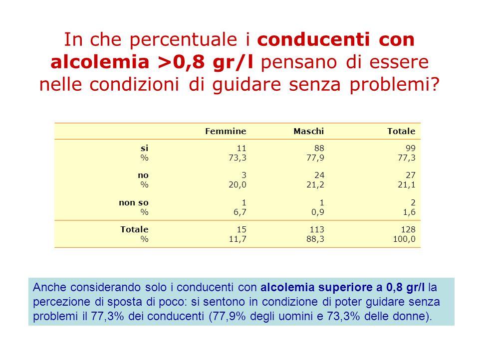 In che percentuale i conducenti con alcolemia >0,8 gr/l pensano di essere nelle condizioni di guidare senza problemi? FemmineMaschiTotale si % 11 73,3