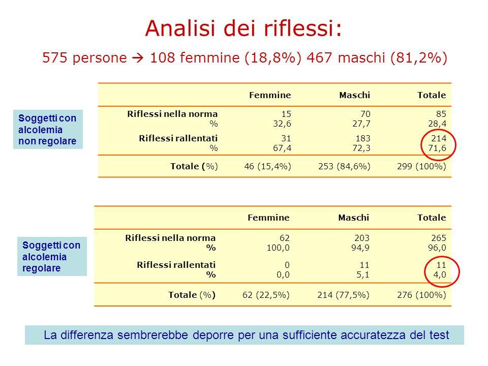 Analisi dei riflessi: 575 persone 108 femmine (18,8%) 467 maschi (81,2%) FemmineMaschiTotale Riflessi nella norma % 15 32,6 70 27,7 85 28,4 Riflessi r