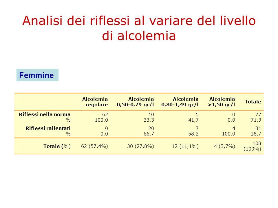 Analisi dei riflessi al variare del livello di alcolemia Alcolemia regolare Alcolemia 0,50-0,79 gr/l Alcolemia 0,80-1,49 gr/l Alcolemia >1,50 gr/l Tot