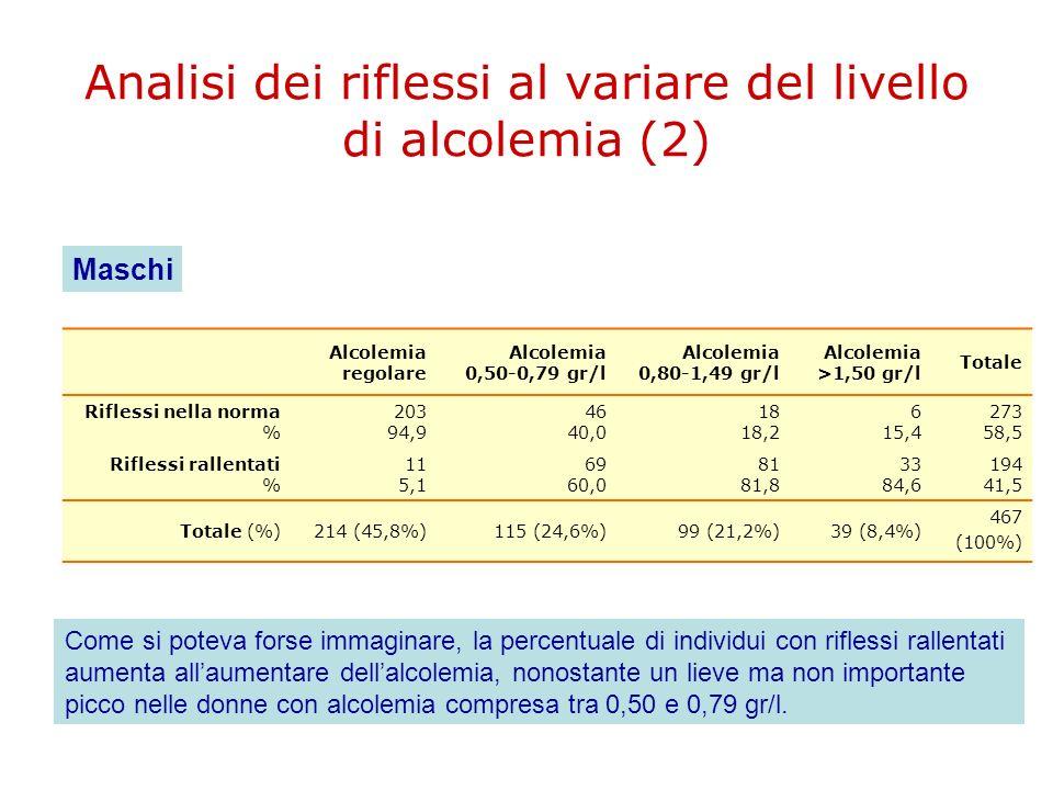 Analisi dei riflessi al variare del livello di alcolemia (2) Alcolemia regolare Alcolemia 0,50-0,79 gr/l Alcolemia 0,80-1,49 gr/l Alcolemia >1,50 gr/l