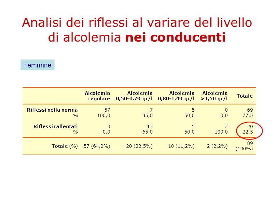 Analisi dei riflessi al variare del livello di alcolemia nei conducenti Alcolemia regolare Alcolemia 0,50-0,79 gr/l Alcolemia 0,80-1,49 gr/l Alcolemia