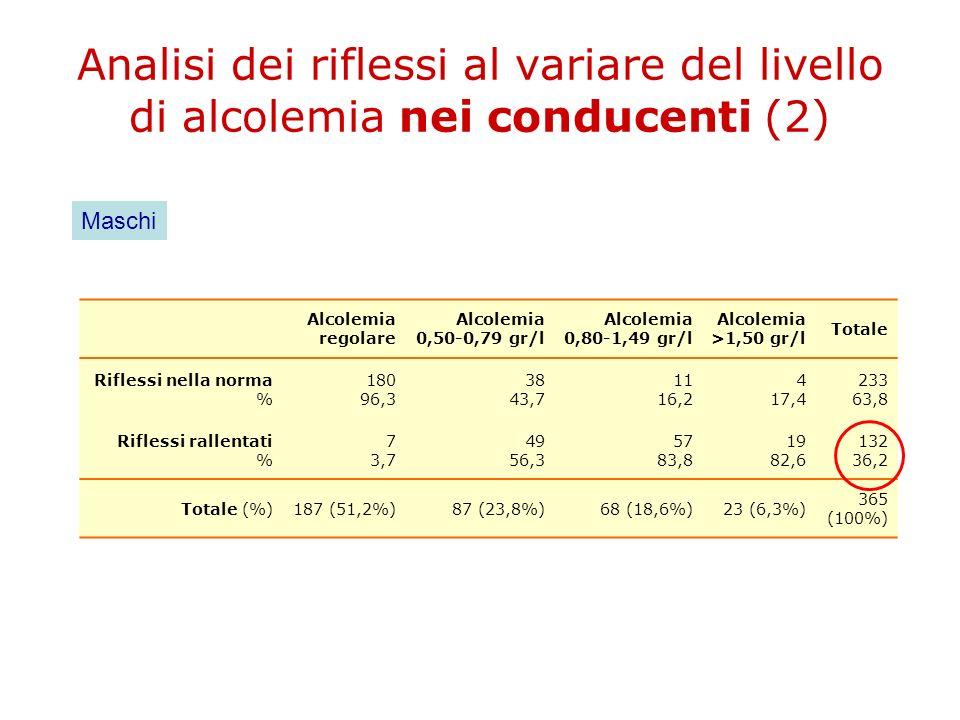 Analisi dei riflessi al variare del livello di alcolemia nei conducenti (2) Alcolemia regolare Alcolemia 0,50-0,79 gr/l Alcolemia 0,80-1,49 gr/l Alcol
