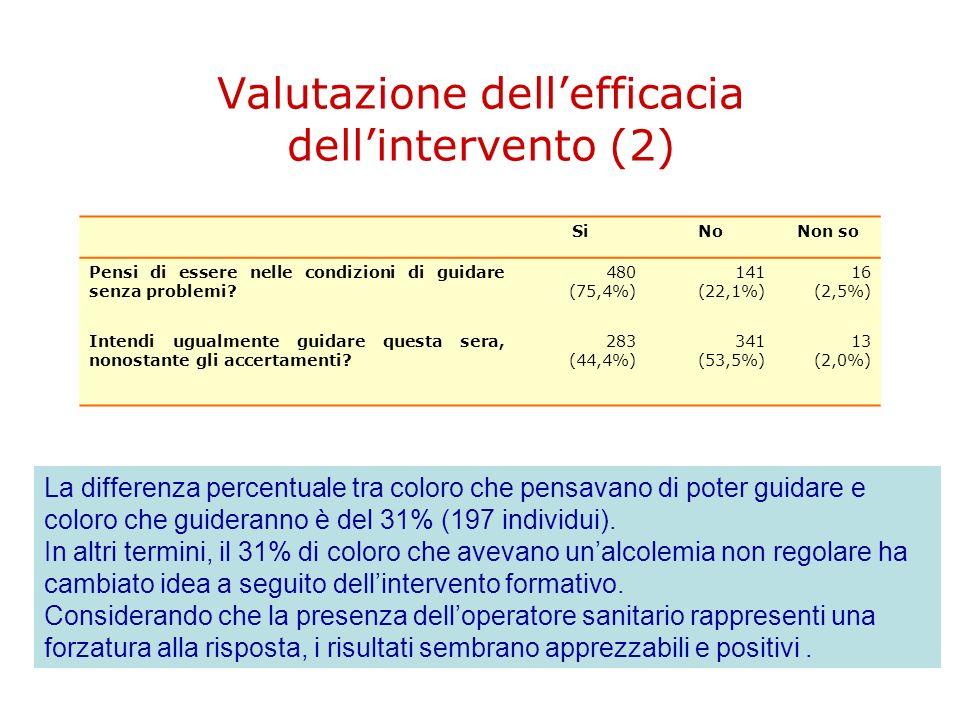 Valutazione dellefficacia dellintervento (2) SiNoNon so Pensi di essere nelle condizioni di guidare senza problemi? 480 (75,4%) 141 (22,1%) 16 (2,5%)