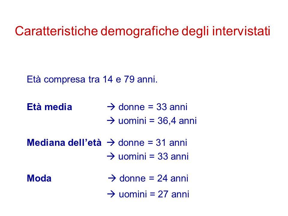 Caratteristiche demografiche degli intervistati Età compresa tra 14 e 79 anni. Età media donne = 33 anni uomini = 36,4 anni Mediana delletà donne = 31
