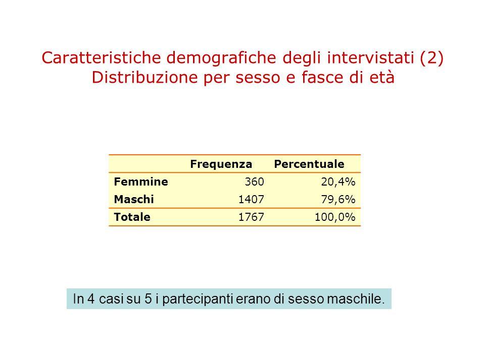 Caratteristiche demografiche degli intervistati (2) Distribuzione per sesso e fasce di età FrequenzaPercentuale Femmine36020,4% Maschi140779,6% Totale