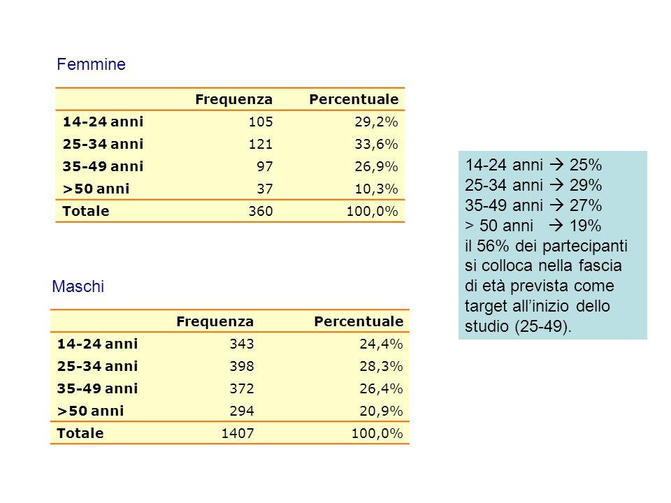 FrequenzaPercentuale 14-24 anni10529,2% 25-34 anni12133,6% 35-49 anni9726,9% >50 anni3710,3% Totale360100,0% Femmine FrequenzaPercentuale 14-24 anni34