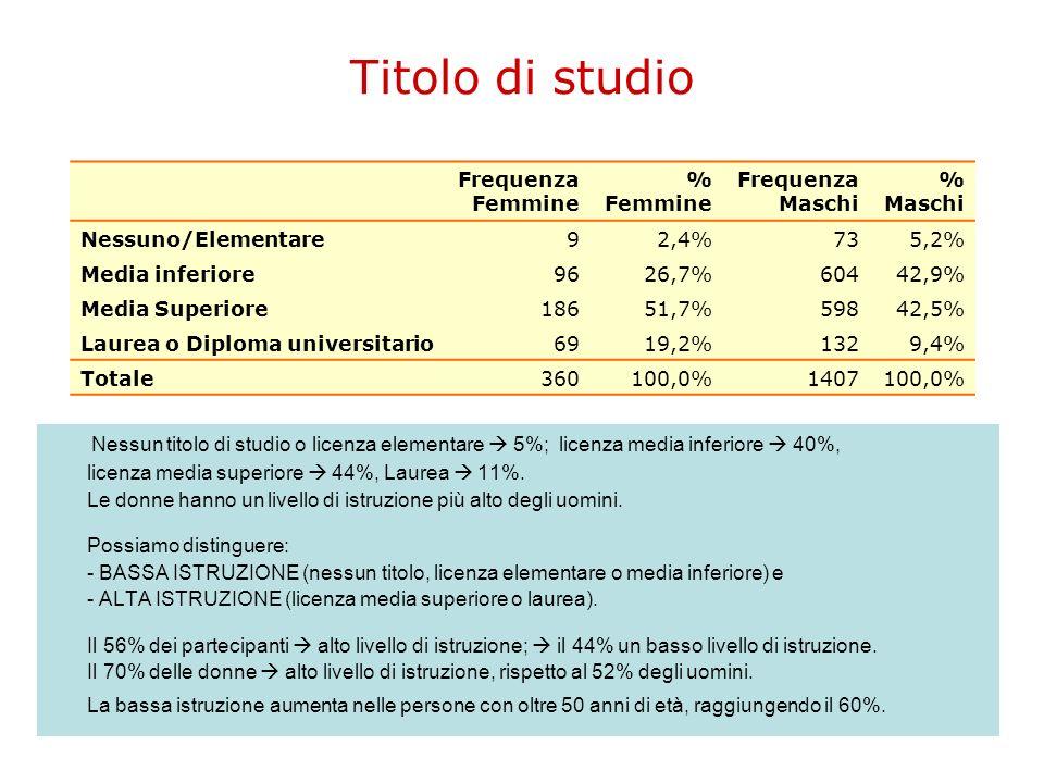 Titolo di studio Nessun titolo di studio o licenza elementare 5%; licenza media inferiore 40%, licenza media superiore 44%, Laurea 11%. Le donne hanno