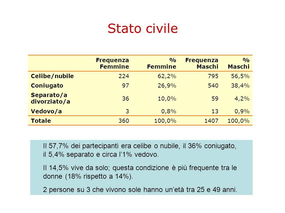 Stato civile Frequenza Femmine % Femmine Frequenza Maschi % Maschi Celibe/nubile22462,2%79556,5% Coniugato9726,9%54038,4% Separato/a divorziato/a 3610
