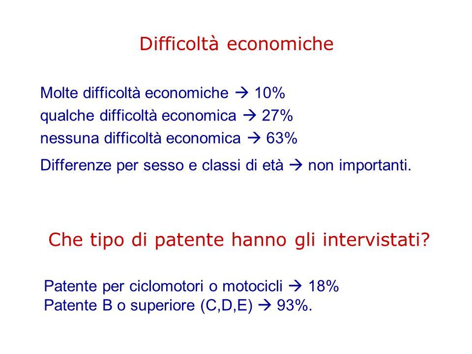 Difficoltà economiche Molte difficoltà economiche 10% qualche difficoltà economica 27% nessuna difficoltà economica 63% Differenze per sesso e classi