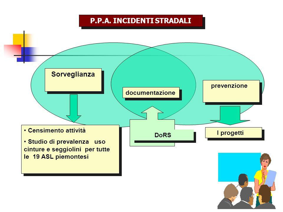 Sorveglianza documentazione prevenzione DoRS I progetti P.P.A.