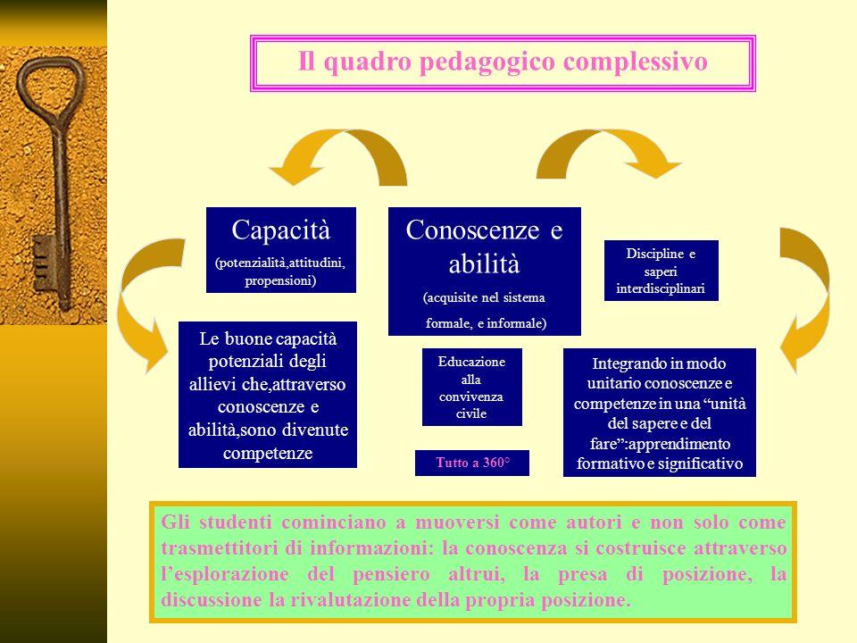 Il quadro pedagogico complessivo Capacità (potenzialità,attitudini, propensioni) Conoscenze e abilità (acquisite nel sistema formale, e informale) Educazione alla convivenza civile Discipline e saperi interdisciplinari Le buone capacità potenziali degli allievi che,attraverso conoscenze e abilità,sono divenute competenze Integrando in modo unitario conoscenze e competenze in una unità del sapere e del fare:apprendimento formativo e significativo Tutto a 360° Gli studenti cominciano a muoversi come autori e non solo come trasmettitori di informazioni: la conoscenza si costruisce attraverso lesplorazione del pensiero altrui, la presa di posizione, la discussione la rivalutazione della propria posizione.