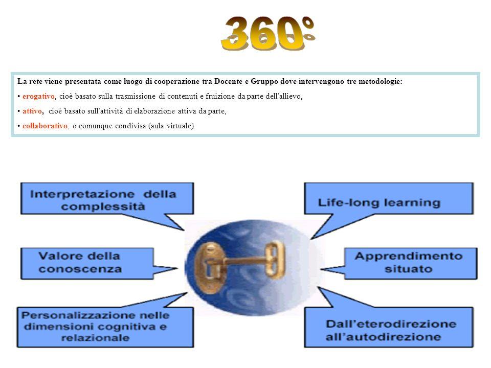 La rete viene presentata come luogo di cooperazione tra Docente e Gruppo dove intervengono tre metodologie: erogativo, cioè basato sulla trasmissione di contenuti e fruizione da parte dell allievo, attivo, cioè basato sull attività di elaborazione attiva da parte, collaborativo, o comunque condivisa (aula virtuale).